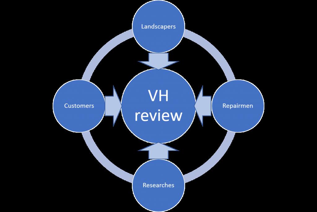 ValueHunta© research methodology