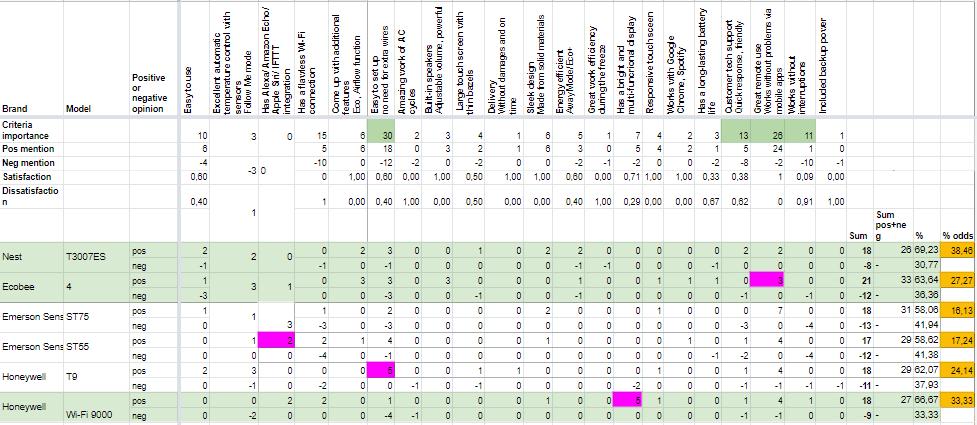 Valuehunta® analysis methodology